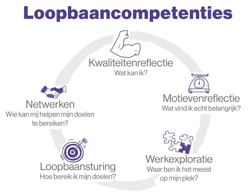 loopbaancompetenties